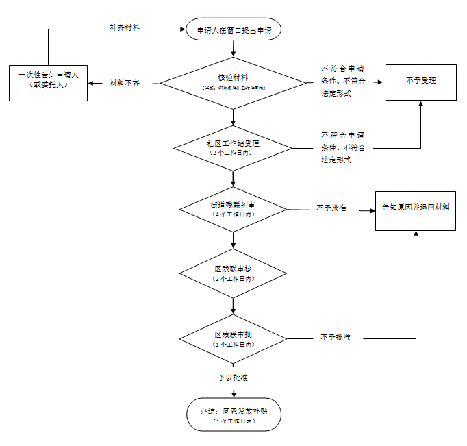 网上办理流程
